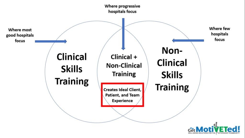Which is More Important for Veterinary Professionals: Clinical